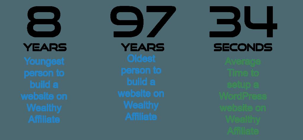 WordPress Hosting - 10 Reasons Why I Choose Wealthy Affiliate 3