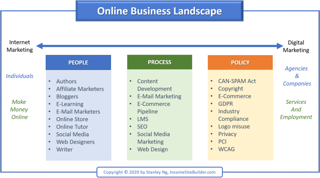 Online Business Landscape