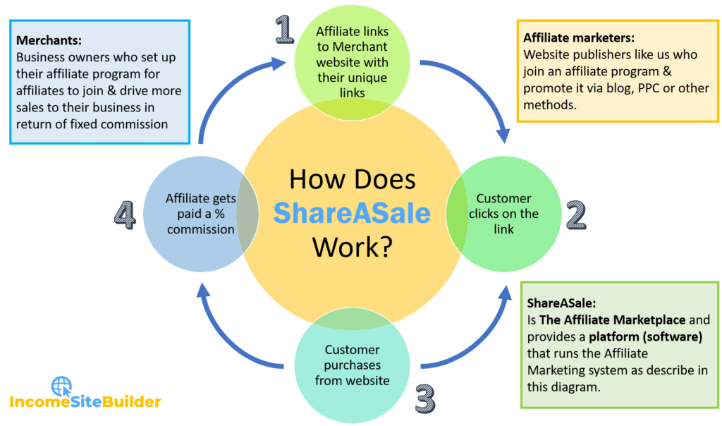 How To Earn From ShareASale? 1